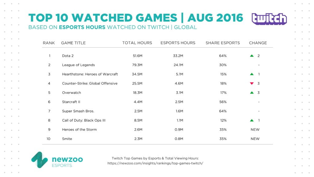 twitch-most-watch-e-sport-august