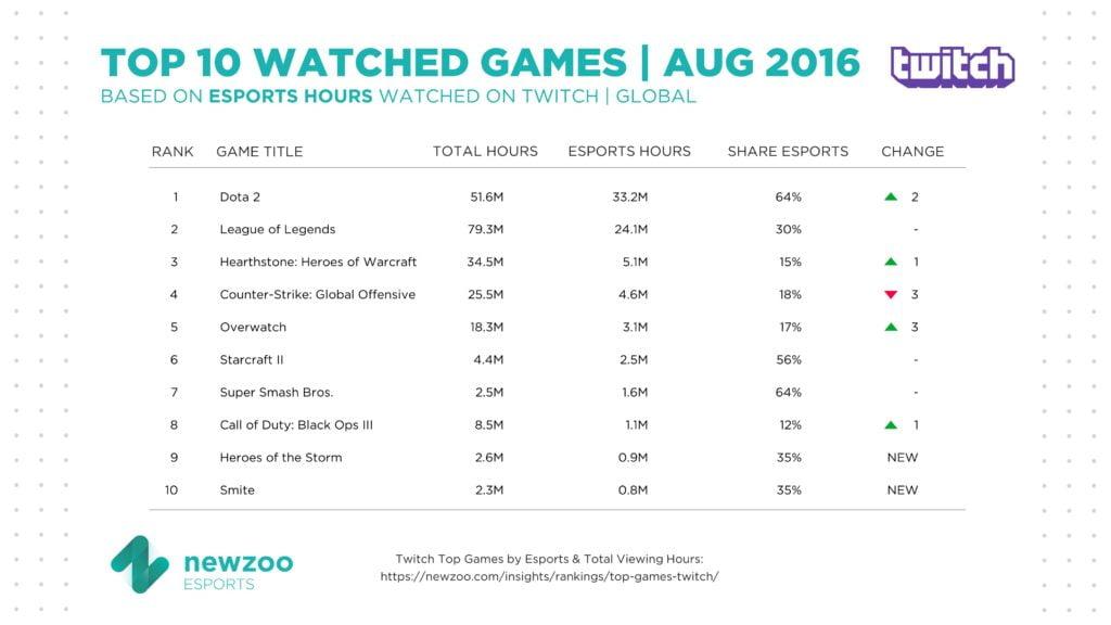 twitch-most-watch-e-sport-august