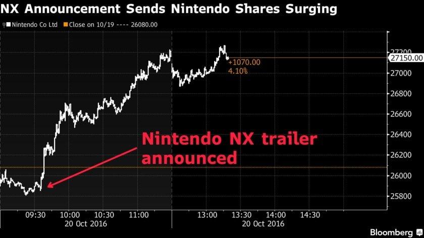 nintendo-aktie-steigt-nx-trailer