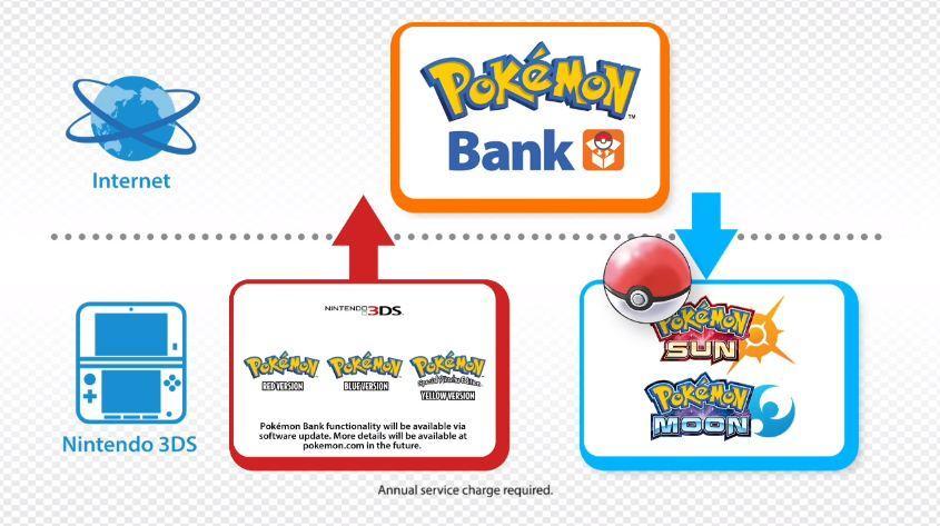 pokemon-rot-gelb-blau-bank-sonne-mond